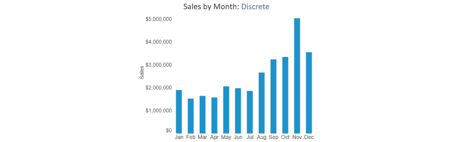 Sales by month:Discrete