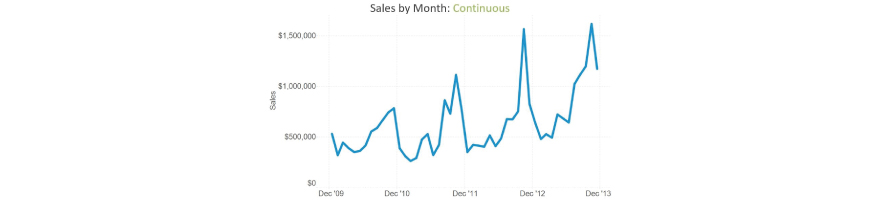Sales by month:Continuous