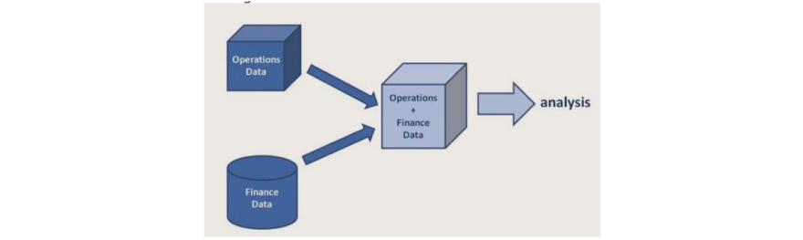Operations data+ Finance data=Analysis