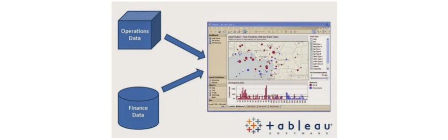 Operations data+ Finance data=graph