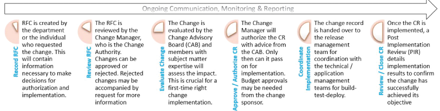 Steps in the Change Management process