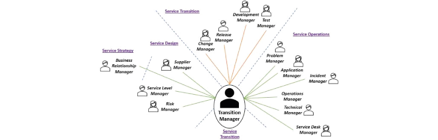 primary stakeholders for the Transition Manager