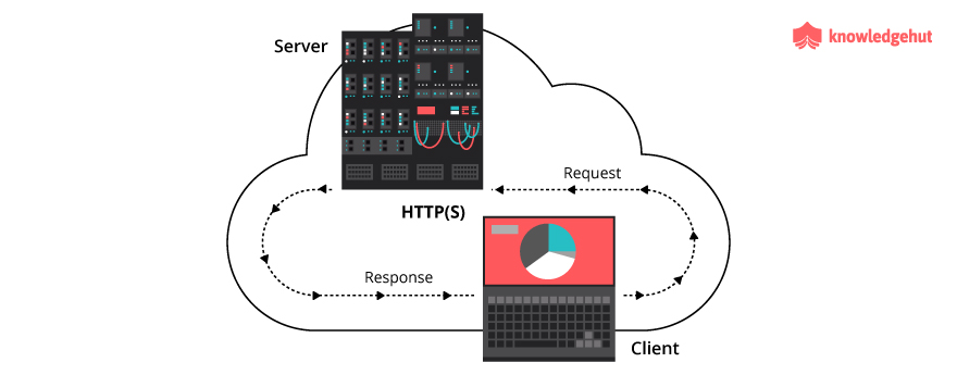 simple Client-Server architecture of HTTP protocol