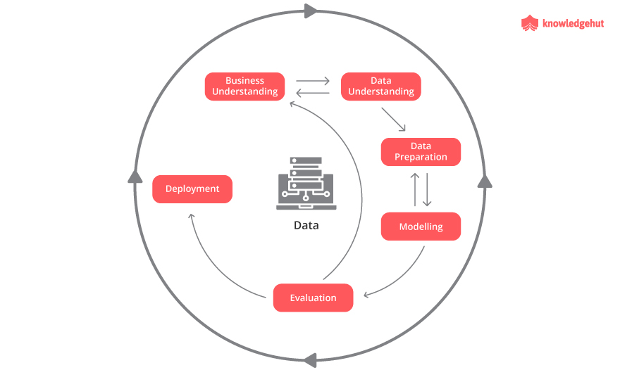 view of the process methodology.