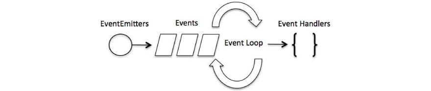 Event Loop