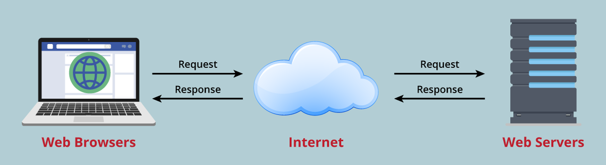 How does Web Server work?