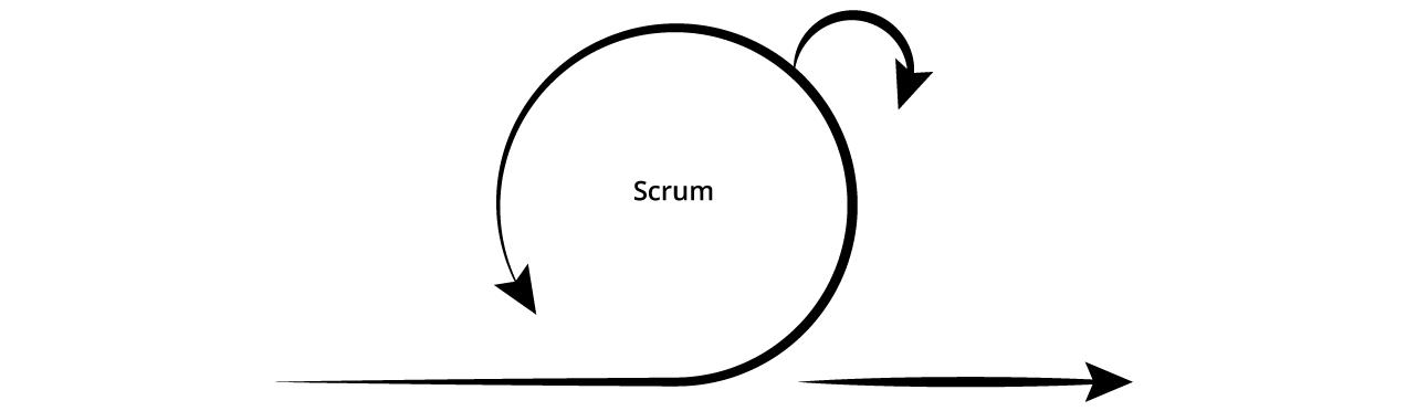 Scrum - an overview:
