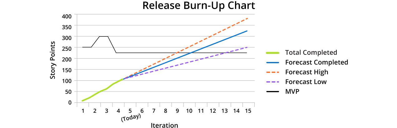 Release Burnup