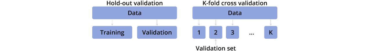 Model Evaluation Techniques