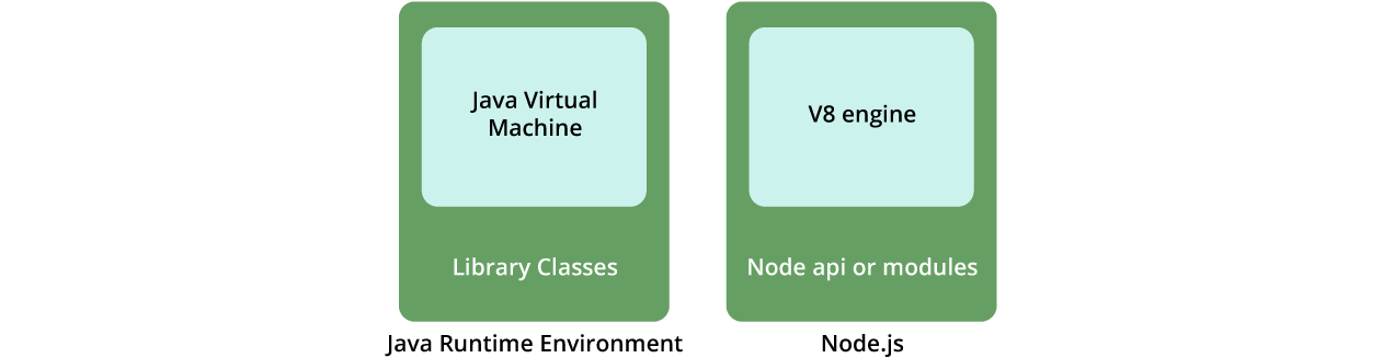 Understanding the relationship between Node.js and V8