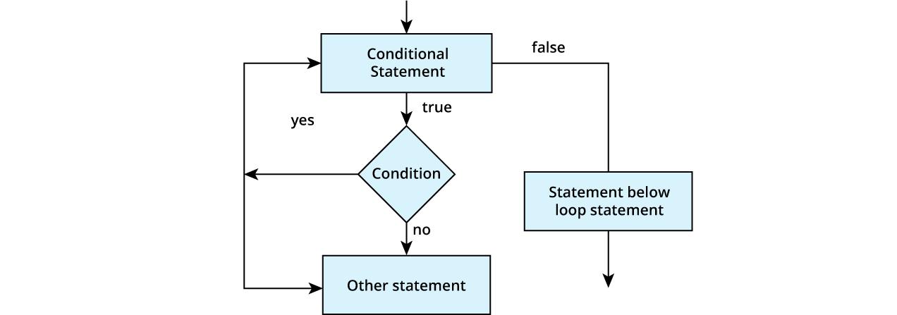 Flow diagram of continue statement