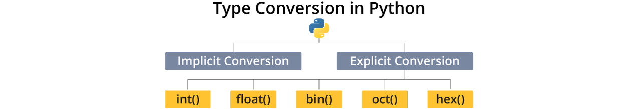 Type Conversion in Python