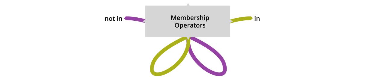 Membership Operators