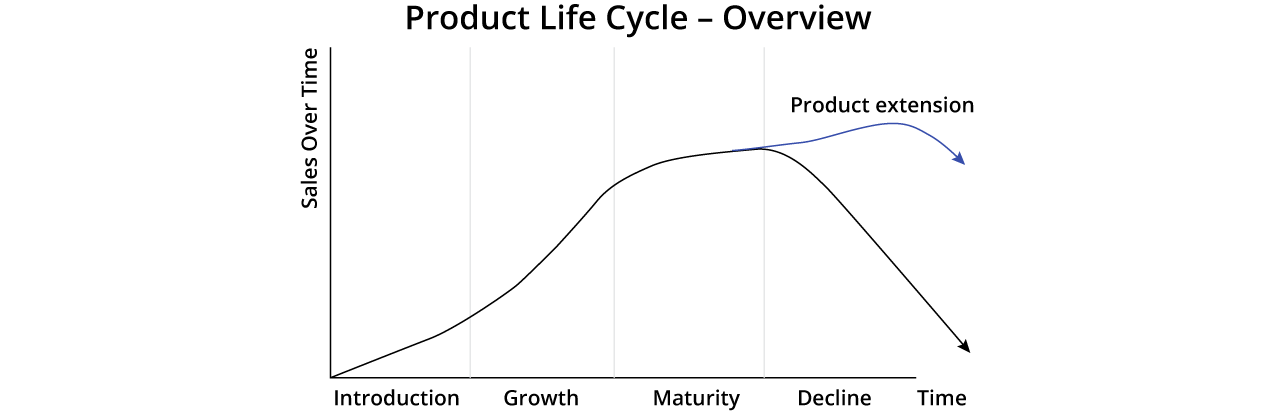 Product life cycle-Overview
