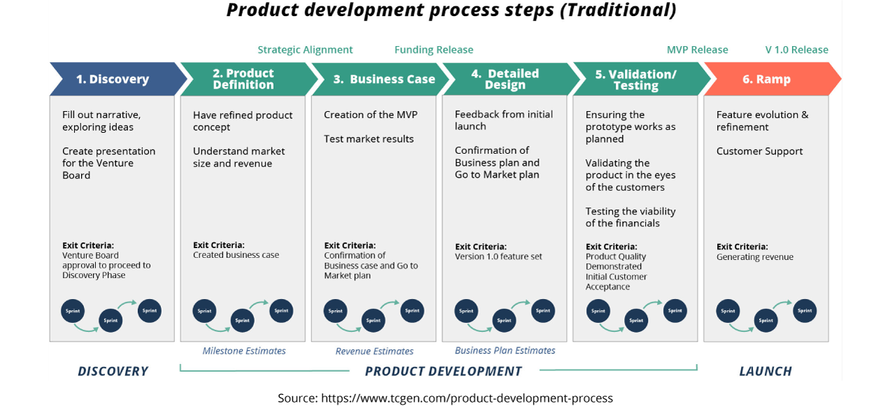 Product Development process steps
