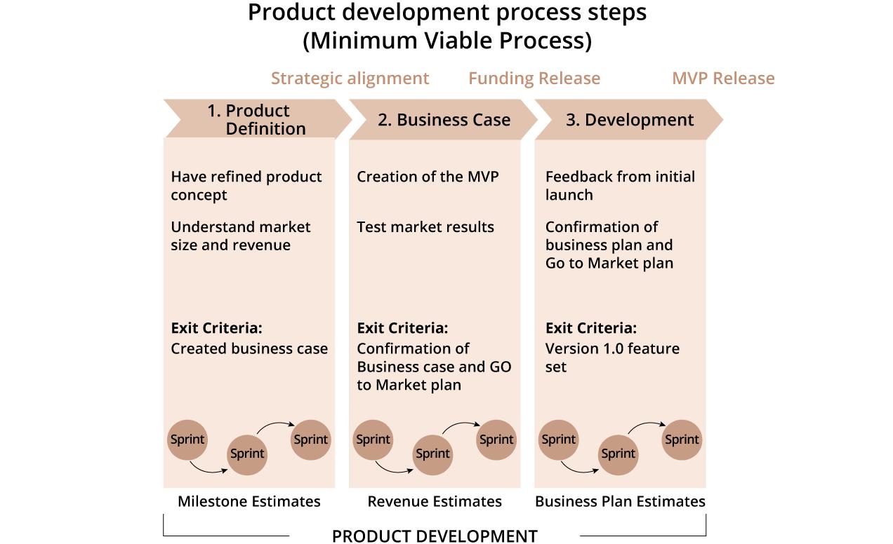 Minimum Viable Process: A Modern Approach
