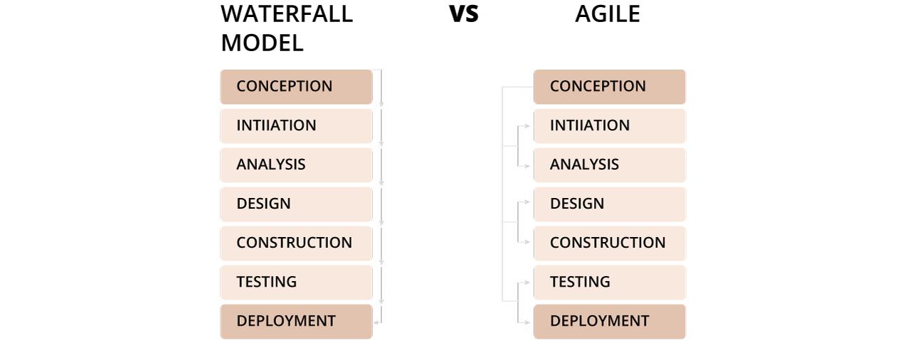 Waterfall V/S Agile