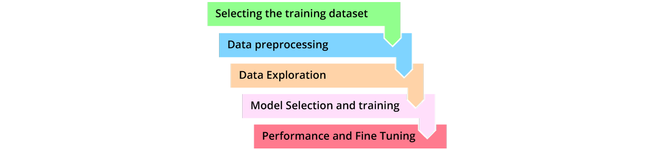 Any machine learning application follows the following steps broadly