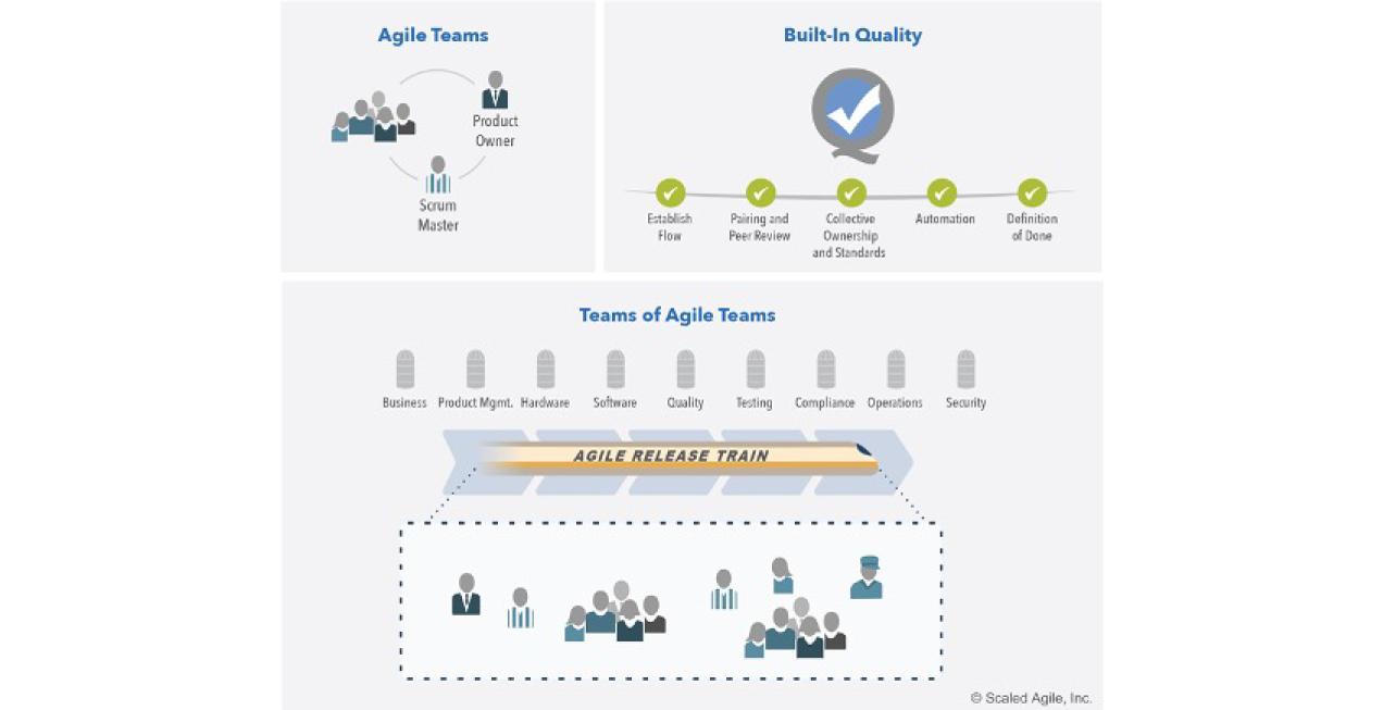 Team and Technical Agility