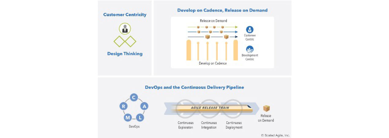 Agile Product Delivery