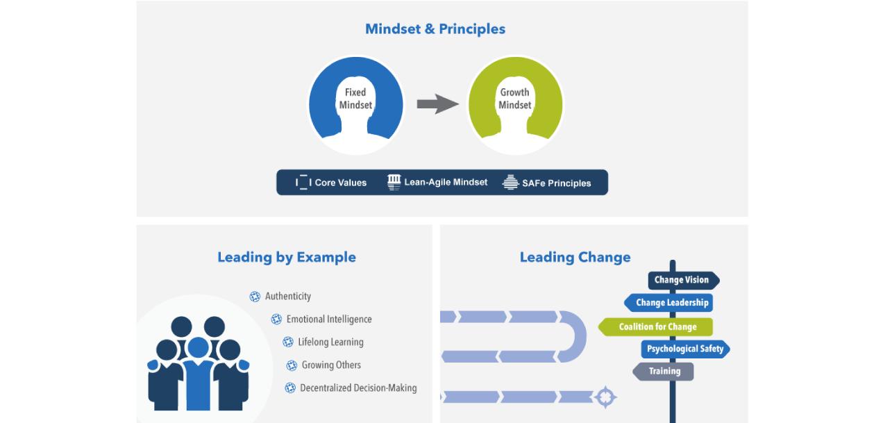 Lean-Agile Leadership