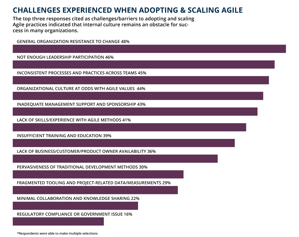 SAFe adoption challenges – 14th Annual State of Agile report by VersionOne