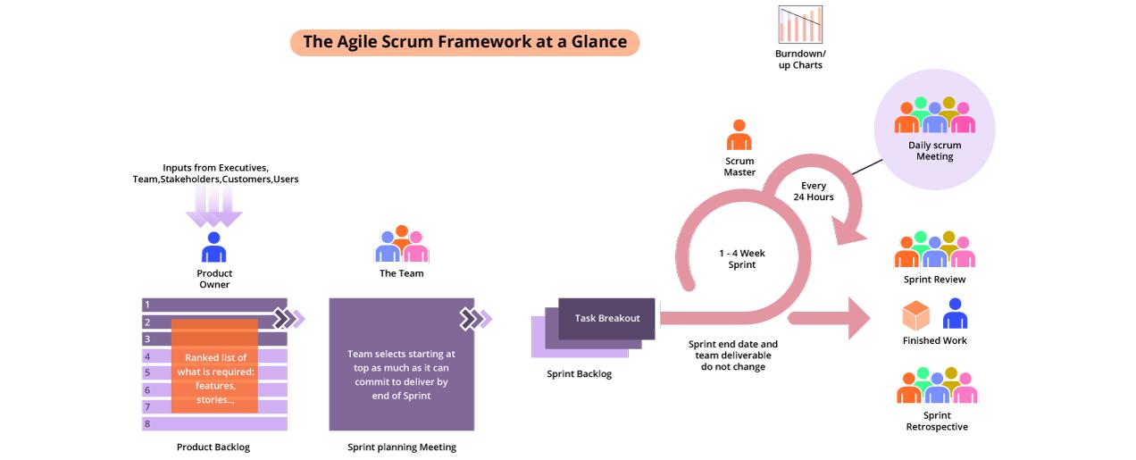 The Agile Scrum Framework at a Glance