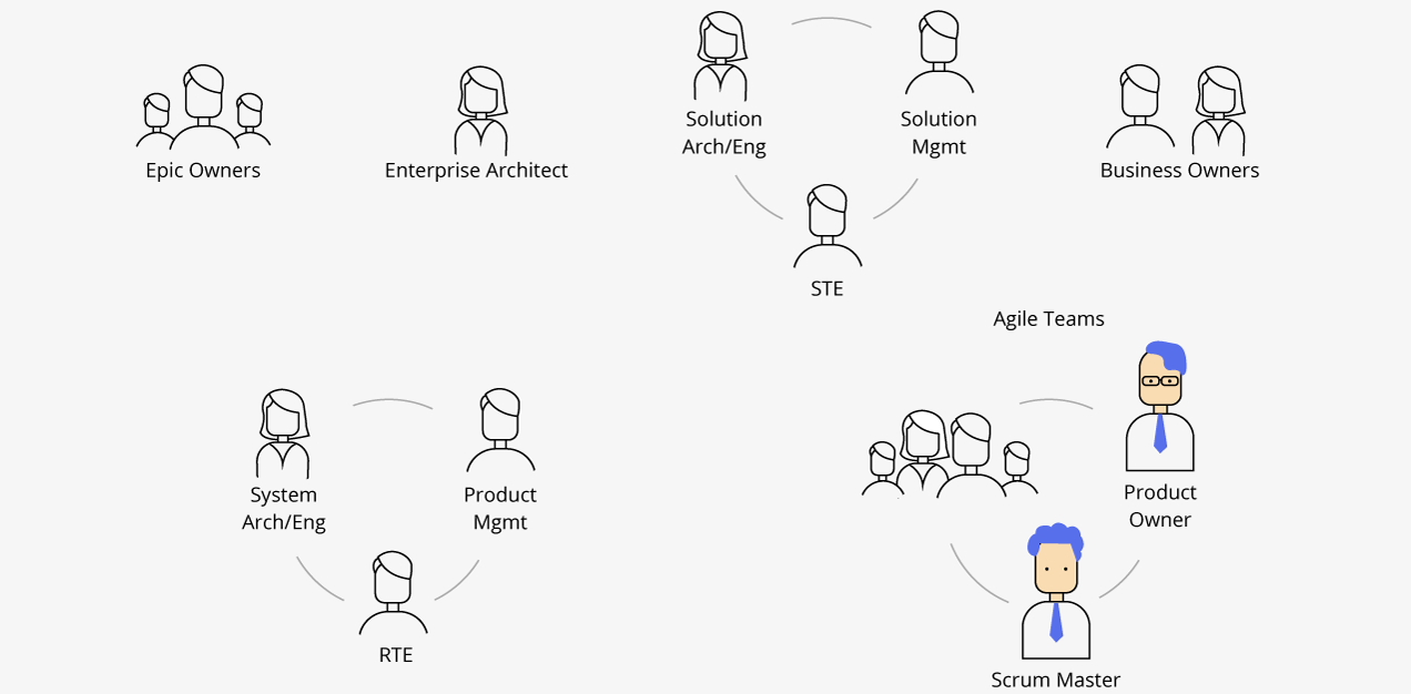Value Streams and Agile Release Trains