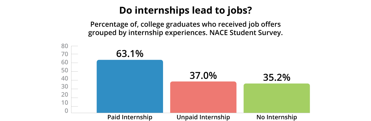 Can Work like Experiences Replace Internships