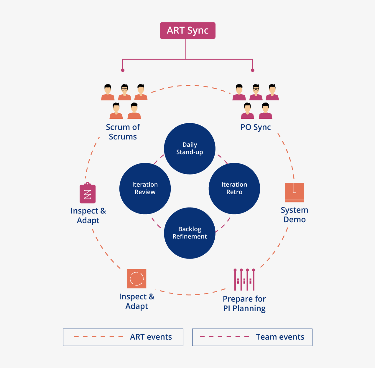 Prescribed events on a typical Agile release train (ART)