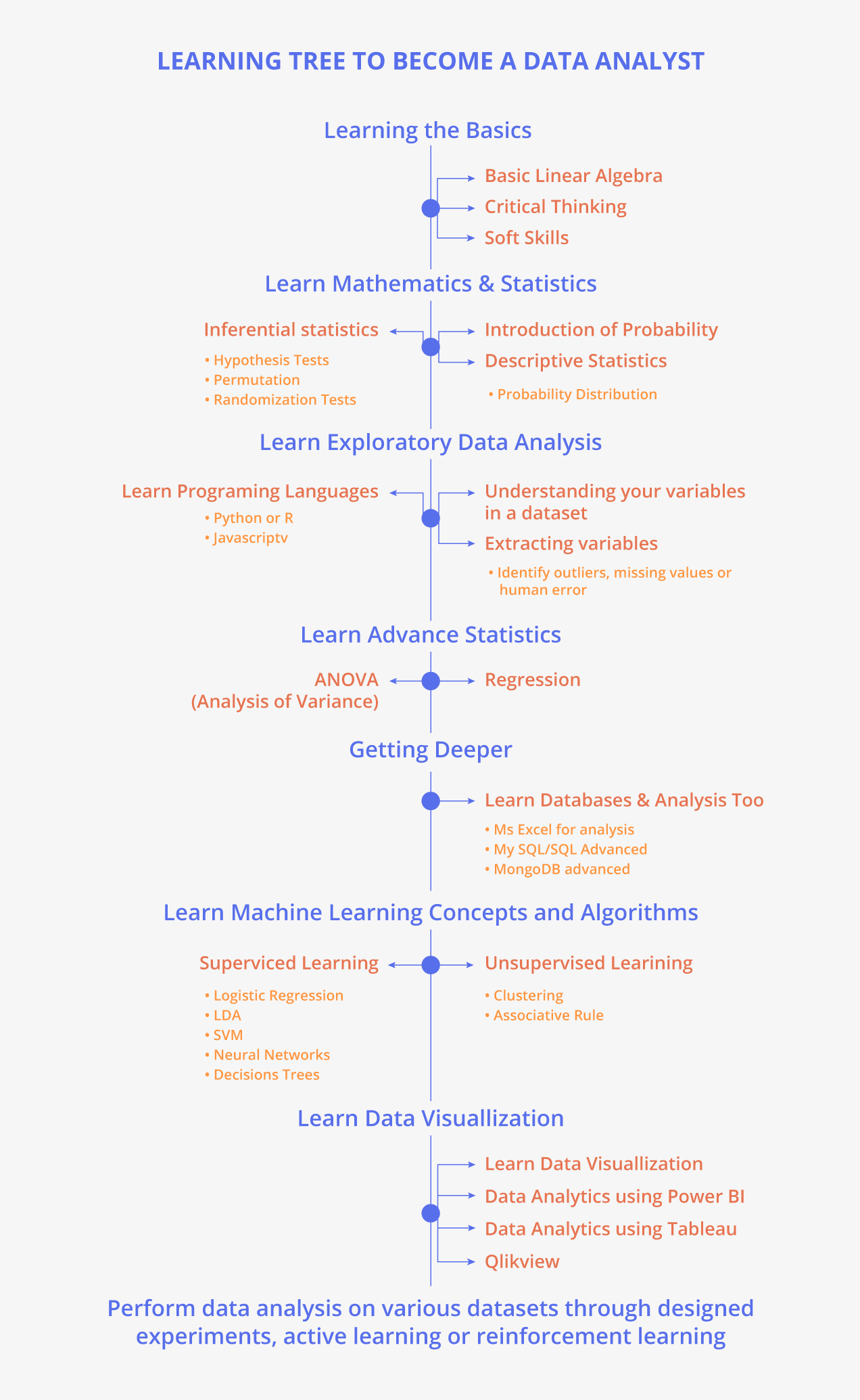 LEARNING TREE TO BECOME A DATA ANALYST
