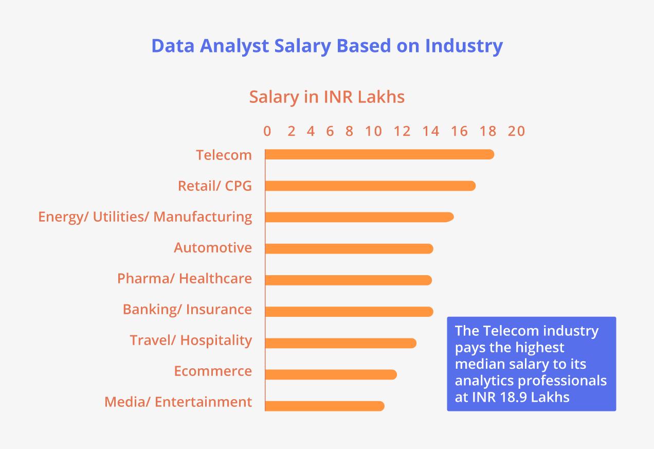 Data Analyst Salary Based on Industry