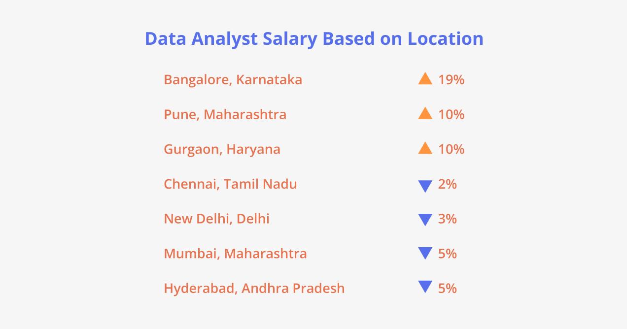 Data Analyst Salary Based on Location