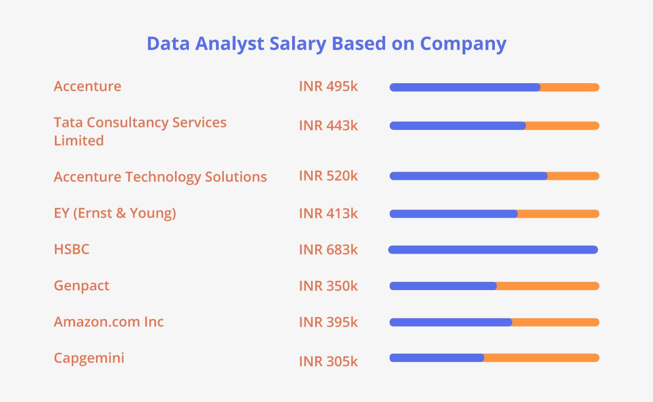 Data Analyst Salary Based on Company