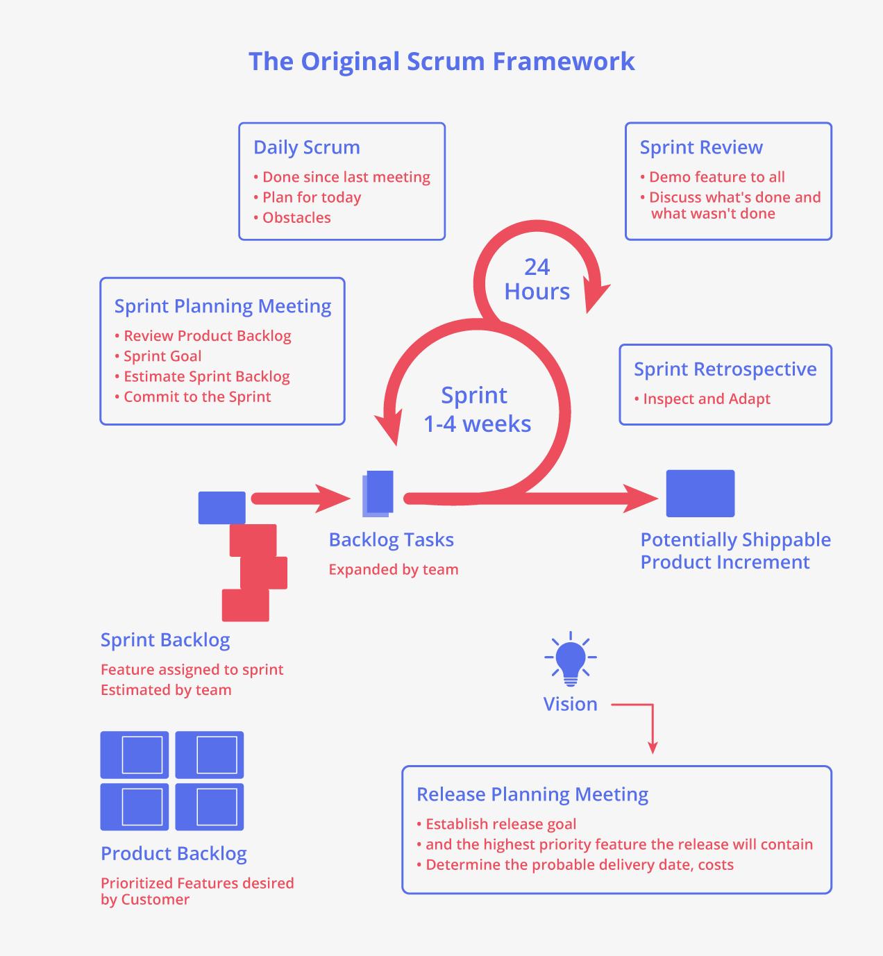 The Original Scrum Framework