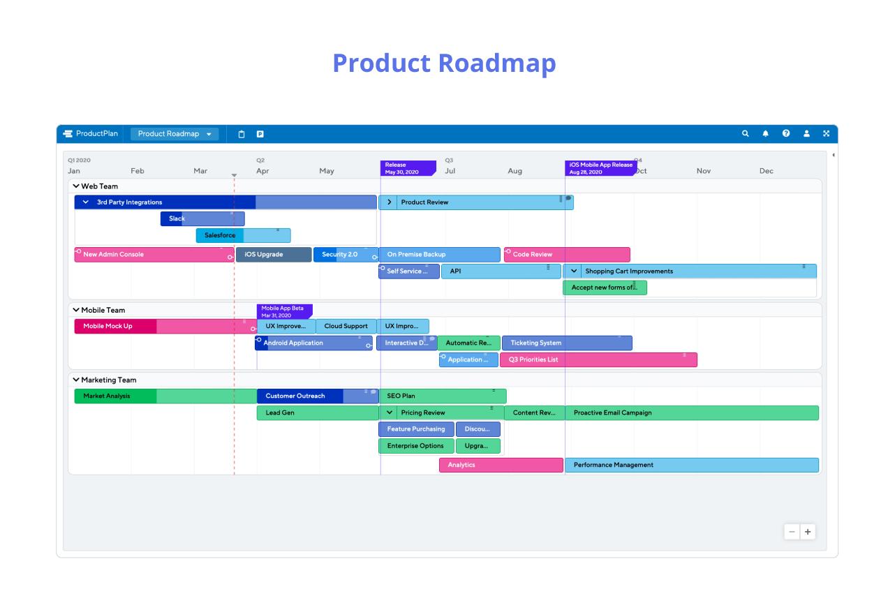 Hoja de ruta del producto