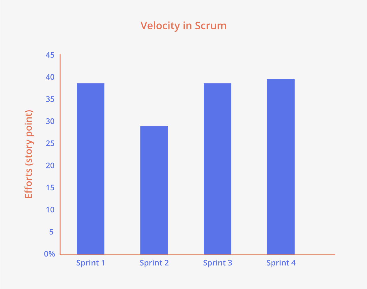 Velocidad en Scrum