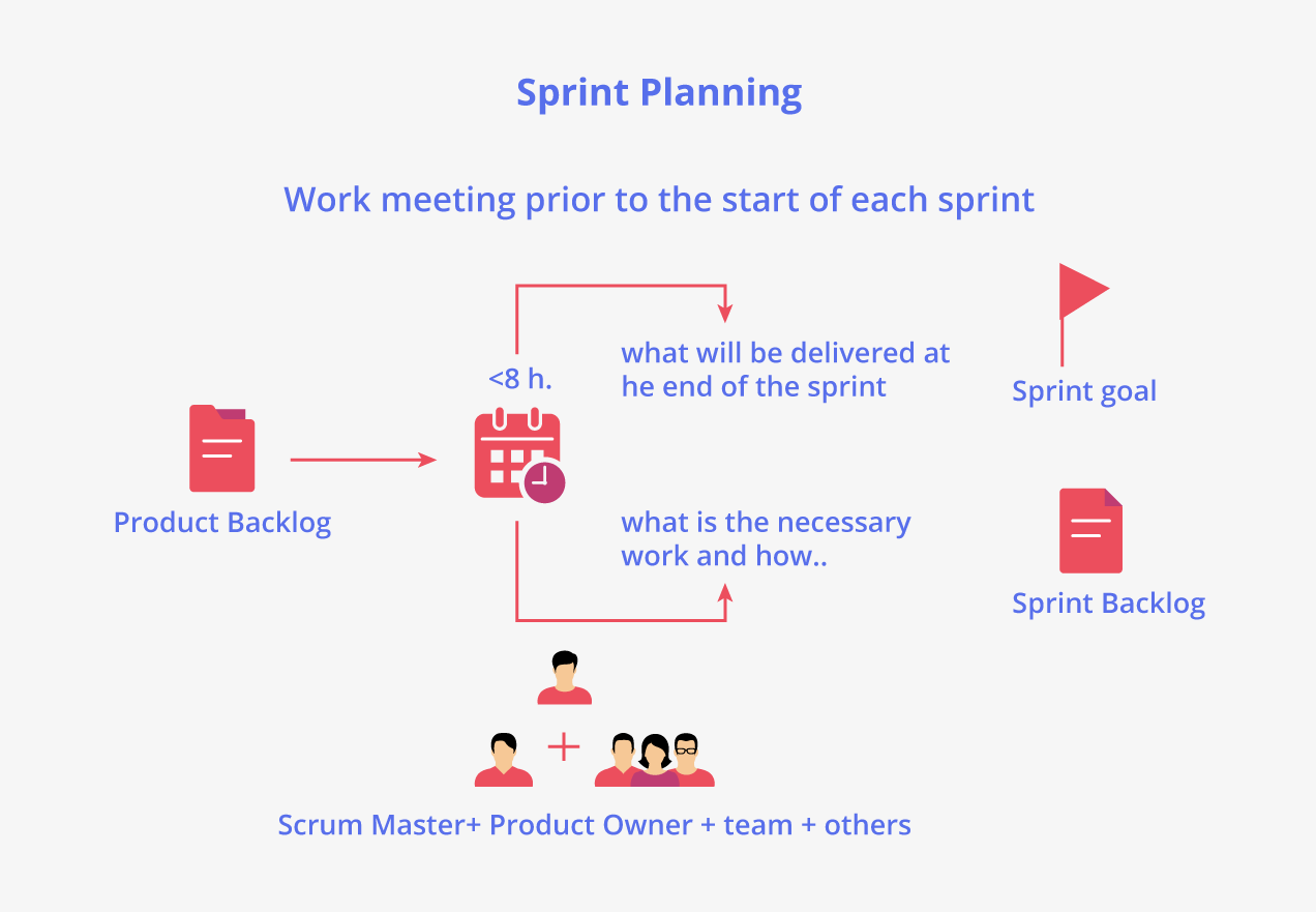 Plan de Sprint