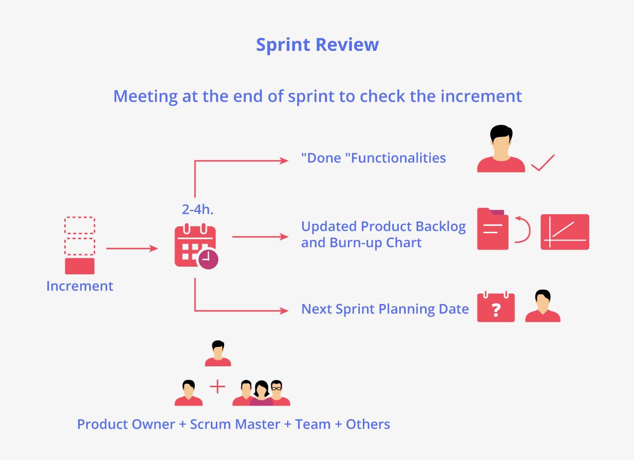 Revisión de Sprint