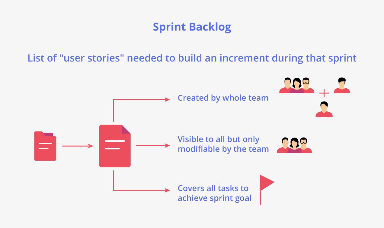 Refinamiento del backlog de Sprint