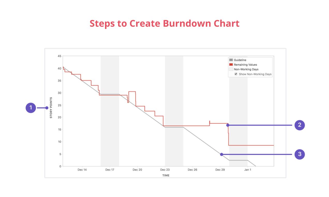 Pasos para crear un gráfico de evolución