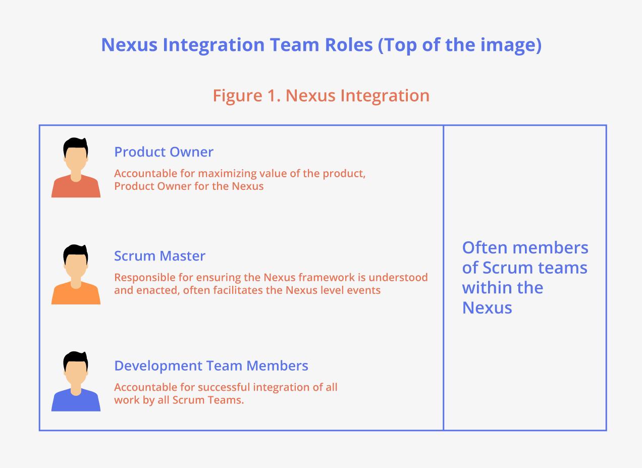 Rol del equipo de integración de Nexus
