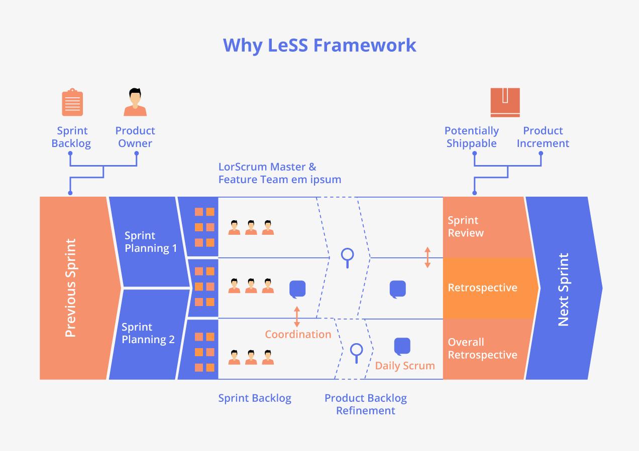 ¿Por qué el marco LeSS