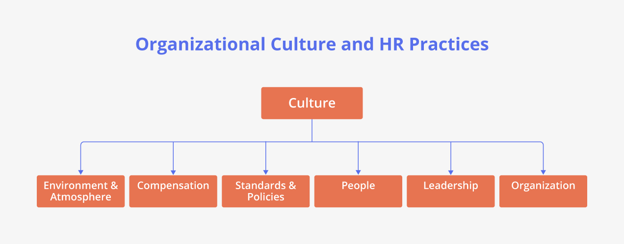Organizational Culture and HR Practices