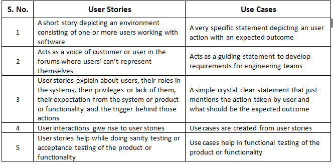 Use cases how are they different from user stories how for As a user i want user story template