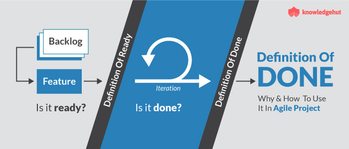 Definition of Done Meaning—How to Use DOD in Agile Projects