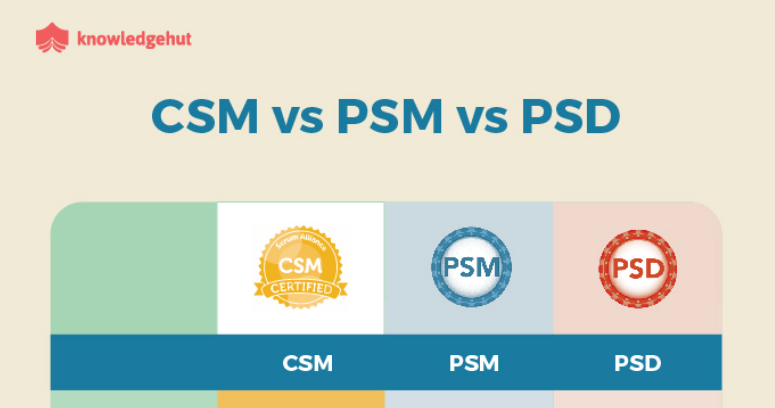 INFOGRAPHIC: CSM, PSM and PSD: Certification Features and Benefits