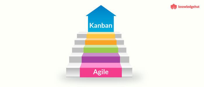 KANBAN the next Agile Revolution