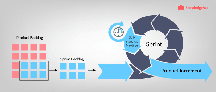 From Creation To Execution: How Sprint Backlog Helps Scrum Teams