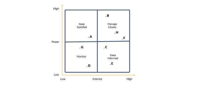 For Stakeholders With Low Power, If The Interest Is Low Then They Just Need  To Be Monitored For Any Change In Power/interest. Stakeholders With Low  Power ...  Power Interest Matrix